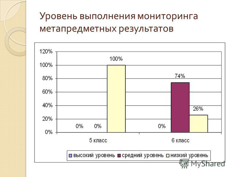 Уровень выполнения мониторинга метапредметных результатов