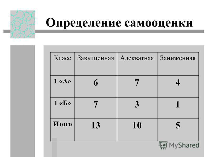 Определение самооценки Класс ЗавышеннаяАдекватная Заниженная 1 «А» 674 1 «Б» 731 Итого 13105