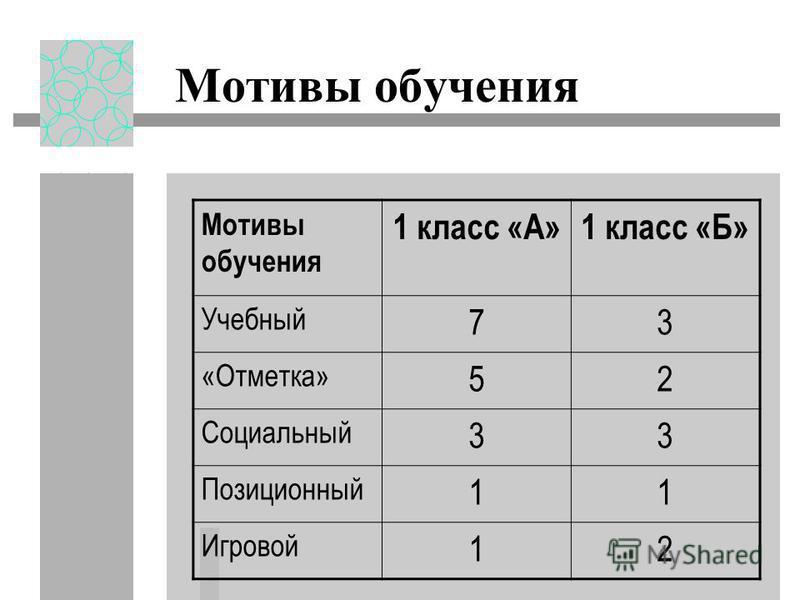 Мотивы обучения 1 класс «А»1 класс «Б» Учебный 73 «Отметка» 52 Социальный 33 Позиционный 11 Игровой 12