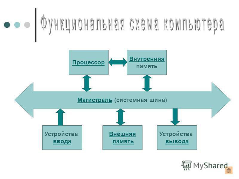 Магистраль Магистраль (системная шина) Устройства ввода Внешняя память Устройства вывода Процессор Внутренняя память