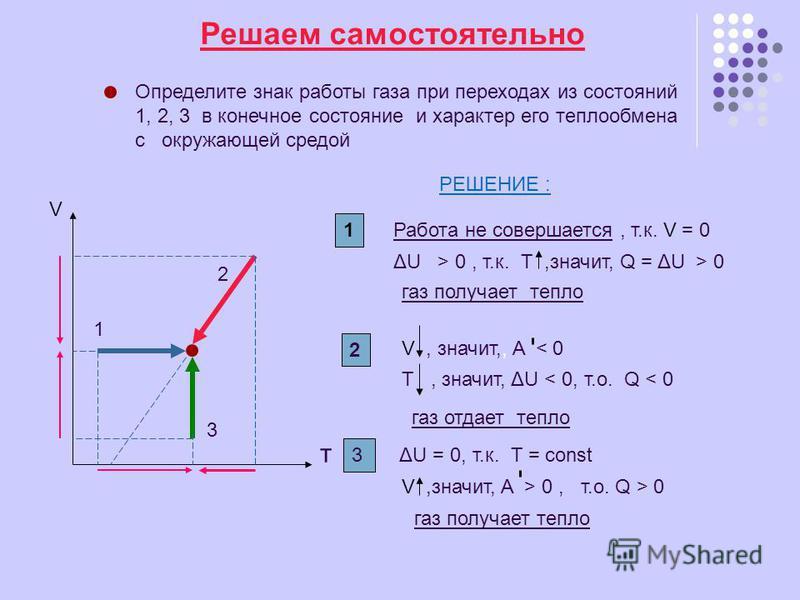 Решаем самостоятельно Определите знак работы газа при переходах из состояний 1, 2, 3 в конечное состояние и характер его теплообмена с окружающей средой т V 1 2 3 РЕШЕНИЕ : 1 Работа не совершается, т.к. V = 0 ΔU > 0, т.к. Т,значит, Q = ΔU > 0 газ пол