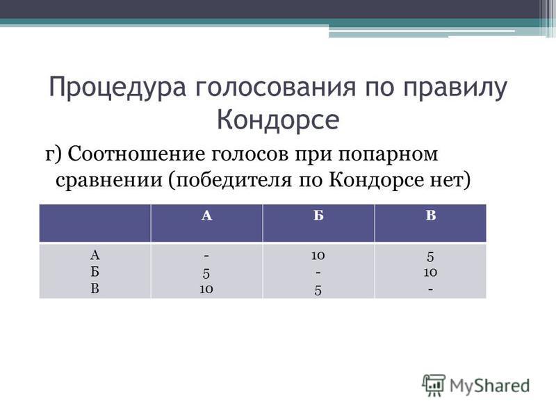 Процедура голосования по правилу Кондорсе г) Соотношение голосов при попарном сравнении (победителя по Кондорсе нет) АБВ АБВАБВ - 5 10 - 5 10 -