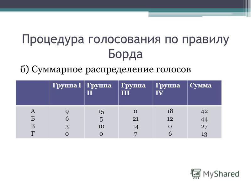 Процедура голосования по правилу Борда б) Суммарное распределение голосов Группа IГруппа II Группа III Группа IV Сумма АБВГАБВГ 96309630 15 5 10 0 21 14 7 18 12 0 6 42 44 27 13