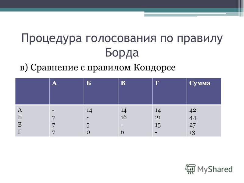 Процедура голосования по правилу Борда в) Сравнение с правилом Кондорсе АБВГСумма АБВГАБВГ -777-777 14 - 5 0 14 16 - 6 14 21 15 - 42 44 27 13