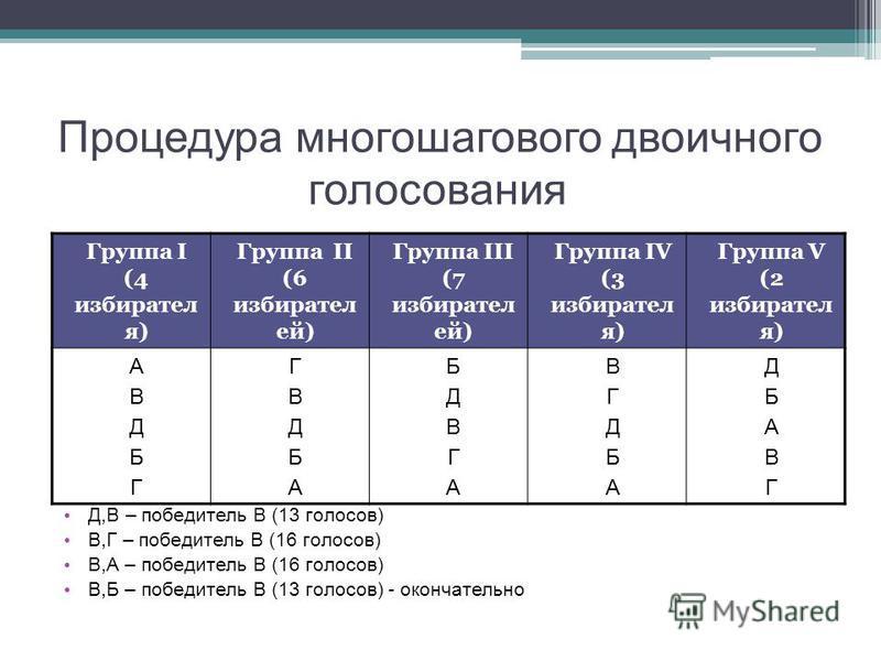 Процедура многошагового двоичного голосования Д,В – победитель В (13 голосов) В,Г – победитель В (16 голосов) В,А – победитель В (16 голосов) В,Б – победитель В (13 голосов) - окончательно Группа I (4 избирателя) Группа II (6 избирателей) Группа III