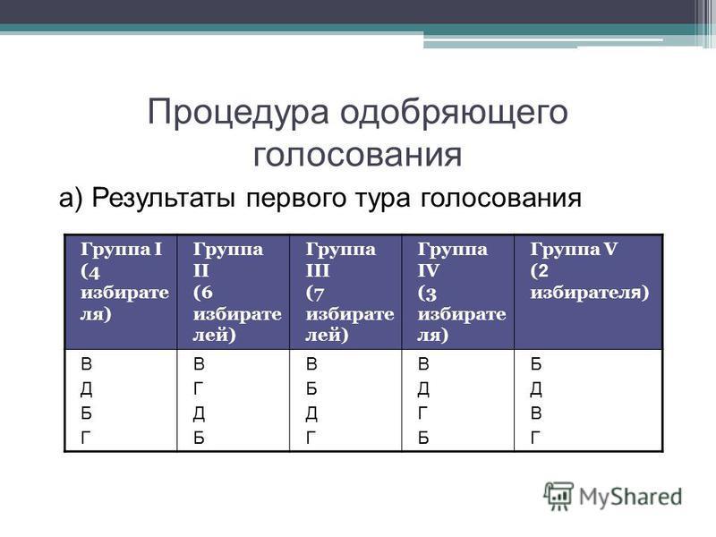 Процедура одобряющего голосования а) Результаты первого тура голосования Группа I (4 избирате ля) Группа II (6 избирате лей) Группа III (7 избирате лей) Группа IV (3 избирате ля) Группа V ( 2 избирателя ) ВДБГВДБГ ВГДБВГДБ ВБДГВБДГ ВДГБВДГБ БДВГБДВГ