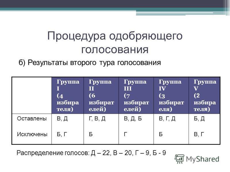 Процедура одобряющего голосования б) Результаты второго тура голосования Распределение голосов: Д – 22, В – 20, Г – 9, Б - 9 Группа I (4 избира теля) Группа II (6 избират елей) Группа III (7 избират елей) Группа IV (3 избират еля) Группа V ( 2 избира