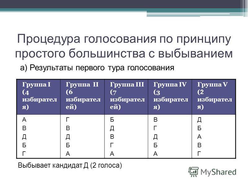 Процедура голосования по принципу простого большинства с выбыванием а) Результаты первого тура голосования Выбывает кандидат Д (2 голоса) Группа I (4 избирателя) Группа II (6 избирателей) Группа III (7 избирателей) Группа IV (3 избирателя) Группа V (