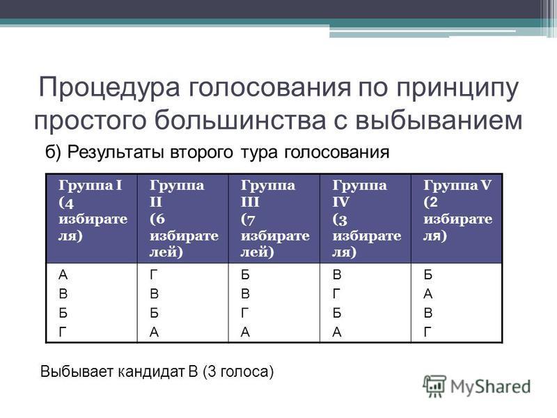 Процедура голосования по принципу простого большинства с выбыванием б) Результаты второго тура голосования Выбывает кандидат В (3 голоса) Группа I (4 избирате ля) Группа II (6 избирате лей) Группа III (7 избирате лей) Группа IV (3 избирате ля) Группа