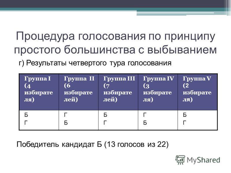 Процедура голосования по принципу простого большинства с выбыванием г) Результаты четвертого тура голосования Победитель кандидат Б (13 голосов из 22) Группа I (4 избирате ля) Группа II (6 избирате лей) Группа III (7 избирате лей) Группа IV (3 избира