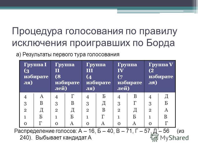 Процедура голосования по правилу исключения проигравших по Борда а) Результаты первого тура голосования Распределение голосов: А – 16, Б – 40, В – 71, Г – 57, Д – 56 (из 240). Выбывает кандидат А Группа I (3 избирате ля) Группа II (8 избирате лей) Гр