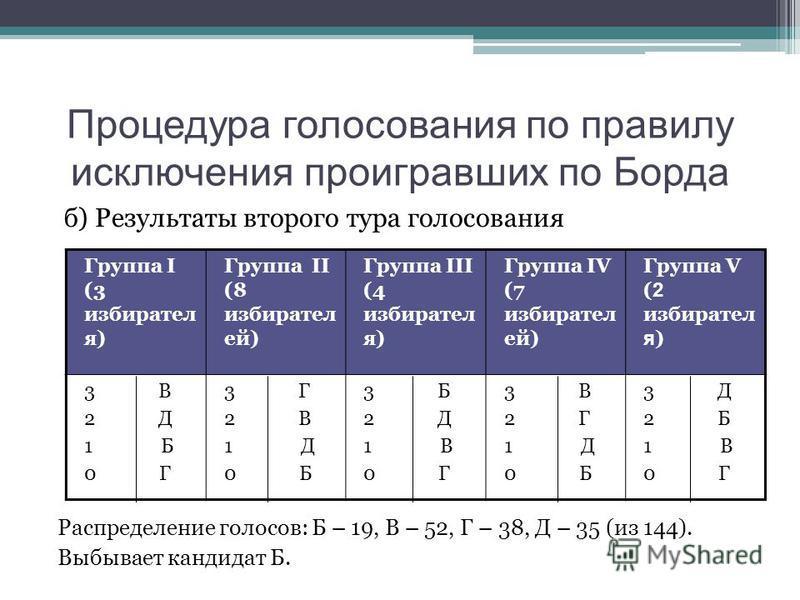 Процедура голосования по правилу исключения проигравших по Борда б) Результаты второго тура голосования Распределение голосов: Б – 19, В – 52, Г – 38, Д – 35 (из 144). Выбывает кандидат Б. Группа I (3 избирателя) Группа II (8 избирателей) Группа III