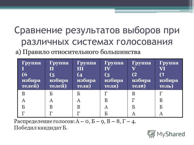 Сравнение результатов выборов при различных системах голосования а) Правило относительного большинства Распределение голосов: А – 0, Б – 9, В – 8, Г – 4. Победил кандидат Б. Группа I (6 избира телей) Группа II (5 избира телей) Группа III (4 избира те
