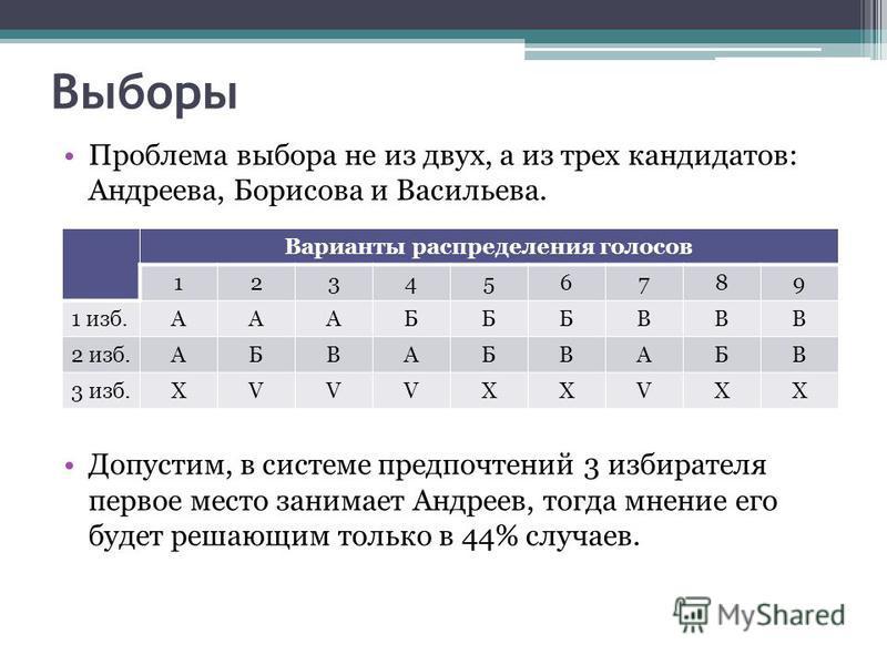 Выборы Проблема выбора не из двух, а из трех кандидатов: Андреева, Борисова и Васильева. Допустим, в системе предпочтений 3 избирателя первое место занимает Андреев, тогда мнение его будет решающим только в 44% случаев. Варианты распределения голосов