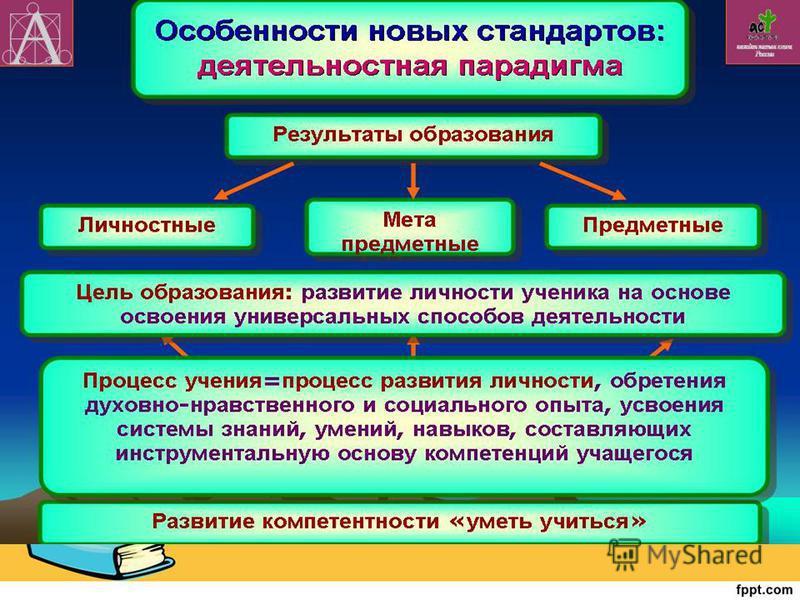 Процесс самопознания включает накопление знаний об особенностях