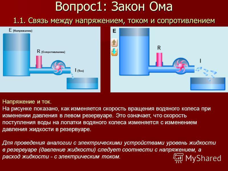 1.1. Связь между напряжением, током и сопротивлением Напряжение и ток. На рисунке показано, как изменяется скорость вращения водяного колеса при изменении давления в левом резервуаре. Это означает, что скорость поступления воды на лопатки водяного ко