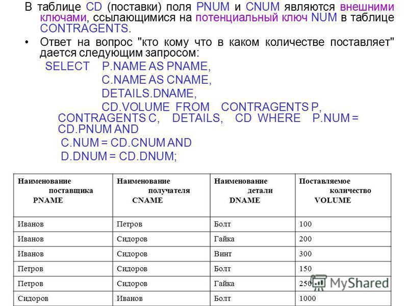 В таблице CD (поставки) поля PNUM и CNUM являются внешними ключами, ссылающимися на потенциальный ключ NUM в таблице CONTRAGENTS. Ответ на вопрос