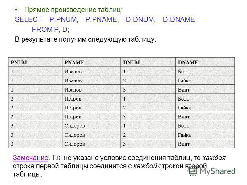 Прямое произведение таблиц: SELECT P.PNUM, P.PNAME, D.DNUM, D.DNAME FROM P, D; В результате получим следующую таблицу: PNUMPNAMEDNUMDNAME 1Иванов 1Болт 1Иванов 2Гайка 1Иванов 3Винт 2Петров 1Болт 2Петров 2Гайка 2Петров 3Винт 3Сидоров 1Болт 3Сидоров 2Г