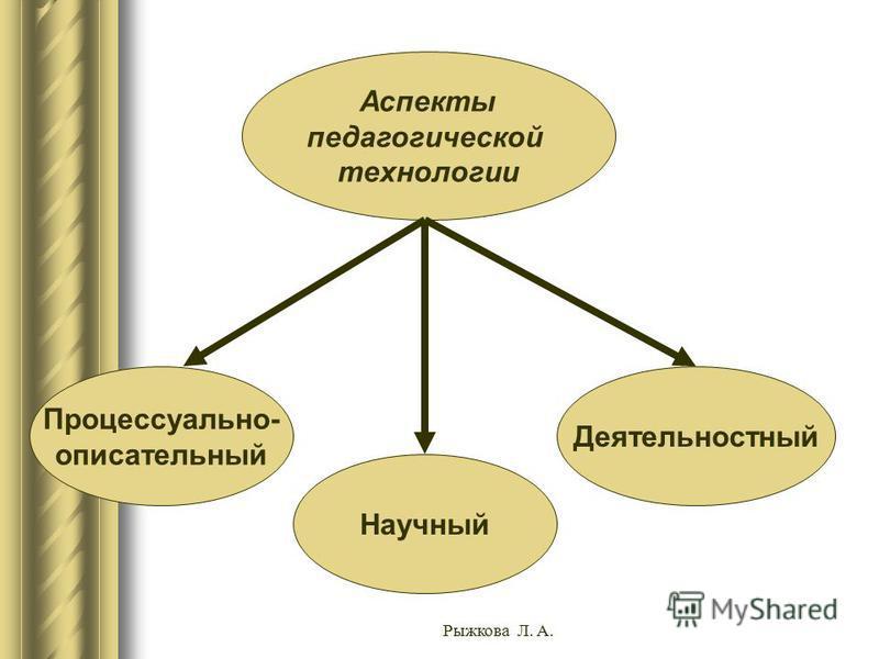 Аспекты педагогической технологии Процессуально- описательный Научный Деятельностный Рыжкова Л. А.