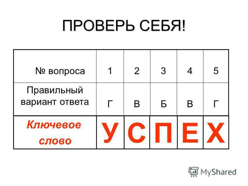 ПРОВЕРЬ СЕБЯ! вопроса 12345 Правильный вариант ответа ГВБВГ Ключевое слово УСПЕХ