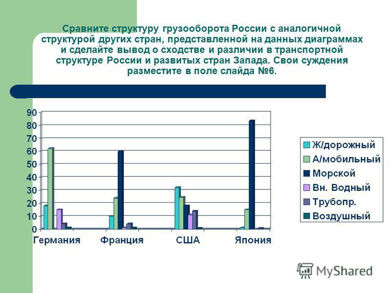 Сравните структуру грузооборота России с аналогичной структурой других стран, представленной на данных диаграммах и сделайте вывод о сходстве и различии в транспортной структуре России и развитых стран Запада. Свои суждения разместите в поле слайда 6