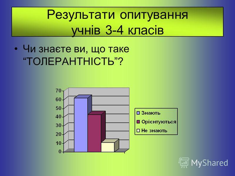 Результати опитування учнів 3-4 класів Чи знаєте ви, що таке ТОЛЕРАНТНІСТЬ?