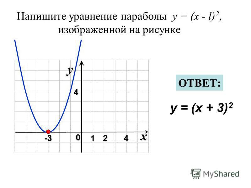 Напишите уравнение параболы y = (x - l) 2, изображенной на рисунке x 0 y 1 24 4 y = (x + 3) 2 ОТВЕТ: -3