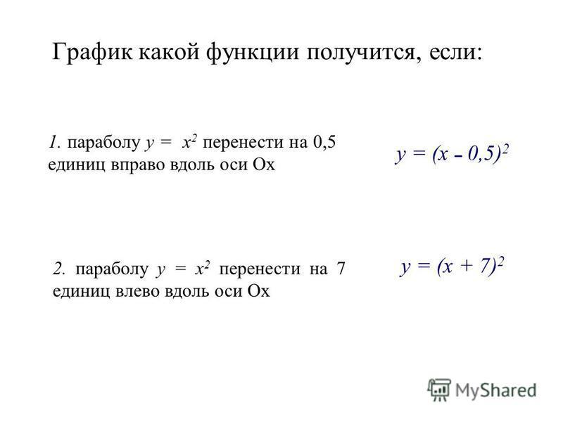 График какой функции получится, если: 1. параболу y = x 2 перенести на 0,5 единиц вправо вдоль оси Ox y = (x – 0,5) 2 2. параболу y = x 2 перенести на 7 единиц влево вдоль оси Ox y = (x + 7) 2