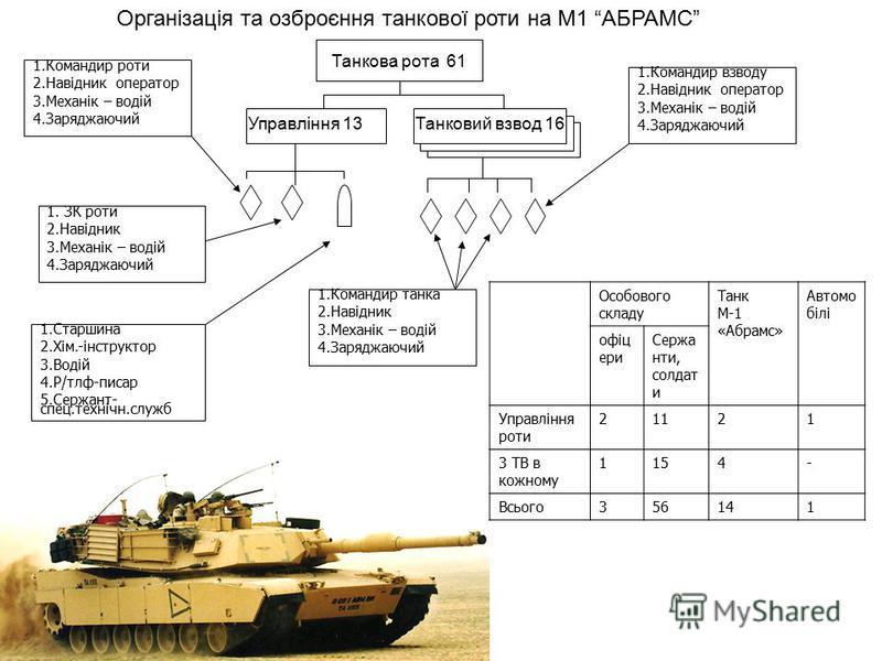 Організація та озброєння танкової роти на М1 АБРАМС Танкова рота 61 Управління 13Танковий взвод 16 1.Командир роти 2.Навідник оператор 3.Механік – водій 4.Заряджаючий 1. ЗК роти 2.Навідник 3.Механік – водій 4.Заряджаючий 1.Старшина 2.Хім.-інструктор