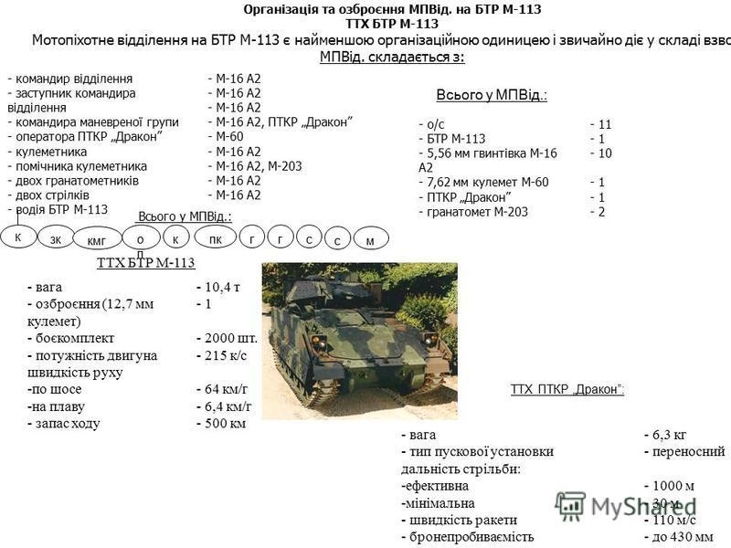 Організація та озброєння МПВід. на БТР М-113 ТТХ БТР М-113 Мотопіхотне відділення на БТР М-113 є найменшою організаційною одиницею і звичайно діє у складі взводу. МПВід. складається з: - командир відділення - заступник командира відділення - командир