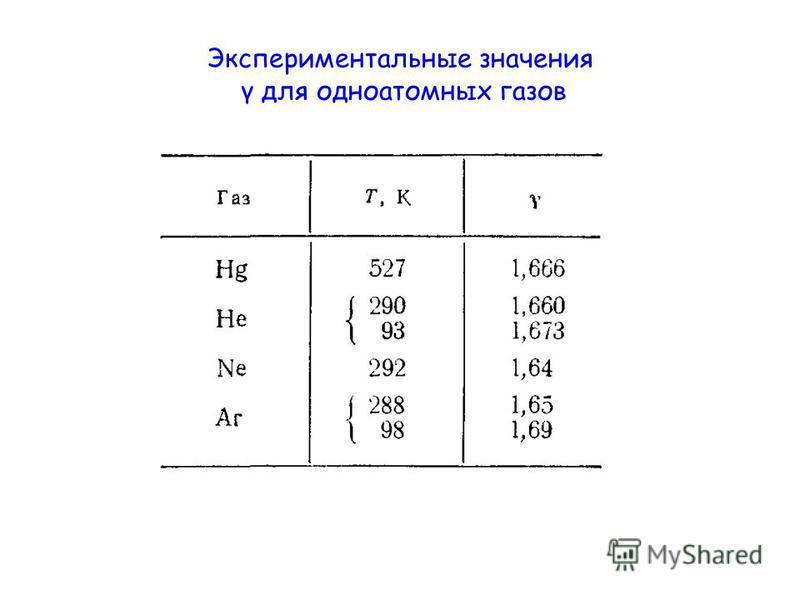 Экспериментальные значения γ для одноатомных газов