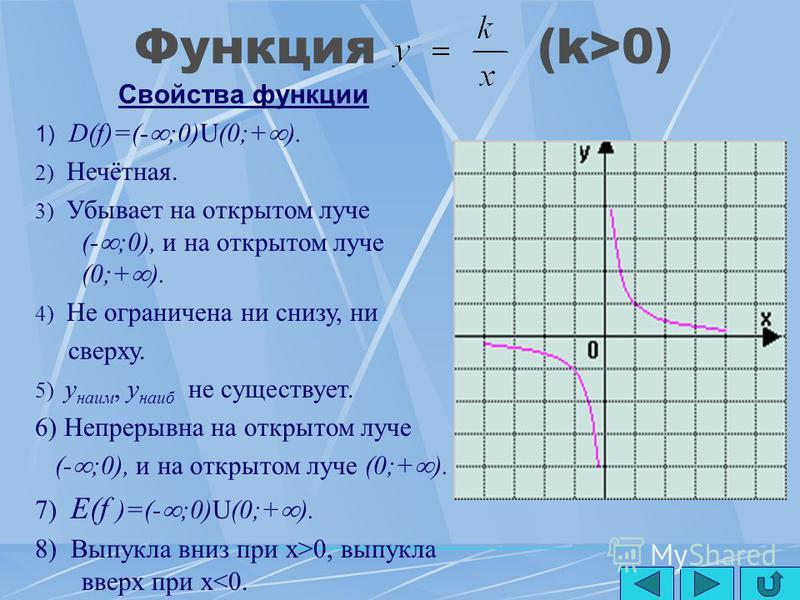 Функция y=x 2n (n N) Свойства функции 1) D(f)=(- ;+ ). 2) Чётная. 3) Убывает на луче (- ;0], возрастает на луче [0;+ ). 4) Ограничена снизу, не ограничена сверху. 5) y наим =0, y наиб не существует. 6) Непрерывна. 7) E(f)=[0;+ ). 8) Выпукла вниз.