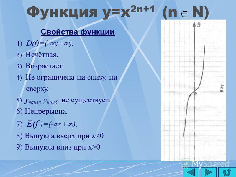 Функция y=x -2n Свойства функции 1) D(f)=(- ;0)U(0;+ ). 2) Чётная. 3) Возрастает на открытом луче (- ;0), и убывает на открытом луче (0;+ ). 4) Ограничена снизу, не ограничена сверху. 5) y наим, y наиб не существует. 6) Непрерывна на открытом луче (-