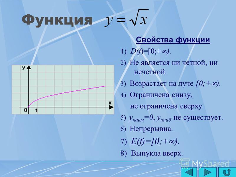 Функция y=x 2n+1 (n N) Свойства функции 1) D(f)=(- ;+ ). 2) Нечётная. 3) Возрастает. 4) Не ограничена ни снизу, ни сверху. 5) y наим, y наиб не существует. 6) Непрерывна. 7) E(f )=(- ;+ ). 8) Выпукла вверх при x<0 9) Выпукла вниз при x>0