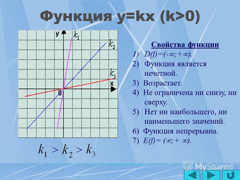 Линейная функция y=kx+m (k<0) Свойства функции 1) D(f)=(- ;+ ). 2) Функция не является ни четной, ни нечетной. 3) Убывает. 4) Не ограничена ни снизу, ни сверху. 5)Нет ни наибольшего, ни наименьшего значений. 6) Функция непрерывна. 7) Е(f)= ( ;+ ).