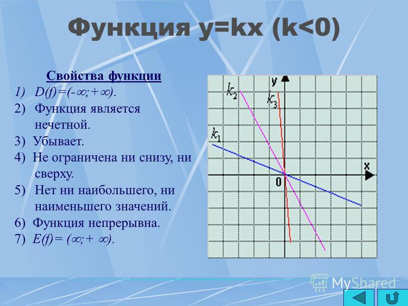 Функция y=kx (k>0) Свойства функции 1)D(f)=(- ;+ ). 2)Функция является нечетной. 3) Возрастает. 4) Не ограничена ни снизу, ни сверху. 5)Нет ни наибольшего, ни наименьшего значений. 6) Функция непрерывна. 7) Е(f)= ( ;+ ). >>