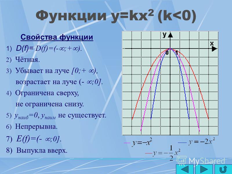 Функции y=kx 2 (k>0) Свойства функции 1) D(f)=(- ;+ ). 2) Чётная. 3) Убывает на луче (- ;0], возрастает на луче [0;+ ). 4) Ограничена снизу, не ограничена сверху. 5) y наим =0, y наиб не существует. 6) Непрерывна. 7) E(f)=[0;+ ). 8) Выпукла вниз.