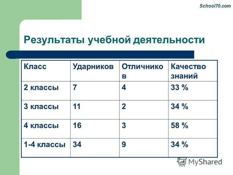Результаты учебной деятельности Класс УдарниковОтличнико в Качество знаний 2 классы 7433 % 3 классы 11234 % 4 классы 16358 % 1-4 классы 34934 % School70.com