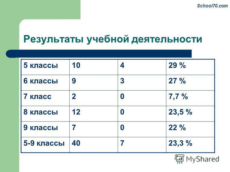 Результаты учебной деятельности 5 классы 10429 % 6 классы 9327 % 7 класс 207,7 % 8 классы 12023,5 % 9 классы 7022 % 5-9 классы 40723,3 % School70.com