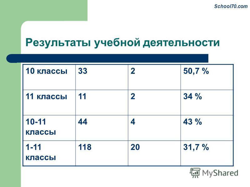 Результаты учебной деятельности 10 классы 33250,7 % 11 классы 11234 % 10-11 классы 44443 % 1-11 классы 1182031,7 % School70.com