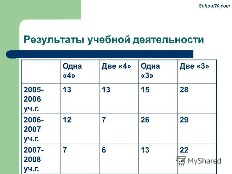 Результаты учебной деятельности Одна «4» Две «4»Одна «3» Две «3» 2005- 2006 уч.г. 13 1528 2006- 2007 уч.г. 1272629 2007- 2008 уч.г. 761322 School70.com