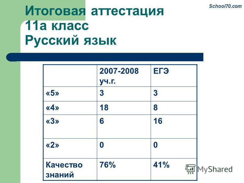 Итоговая аттестация 11 а класс Русский язык 2007-2008 уч.г. ЕГЭ «5»33 «4»188 «3»616 «2»00 Качество знаний 76%41% School70.com