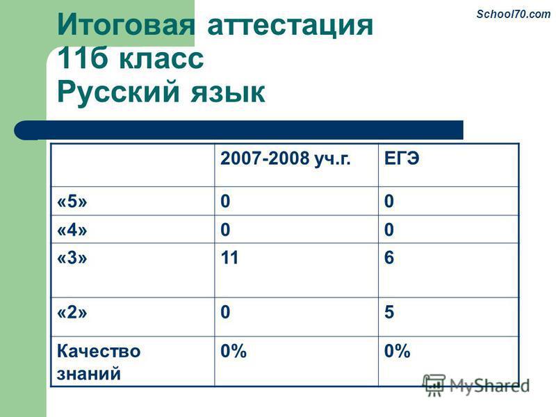 Итоговая аттестация 11 б класс Русский язык 2007-2008 уч.г.ЕГЭ «5»00 «4»00 «3»116 «2»05 Качество знаний 0% School70.com