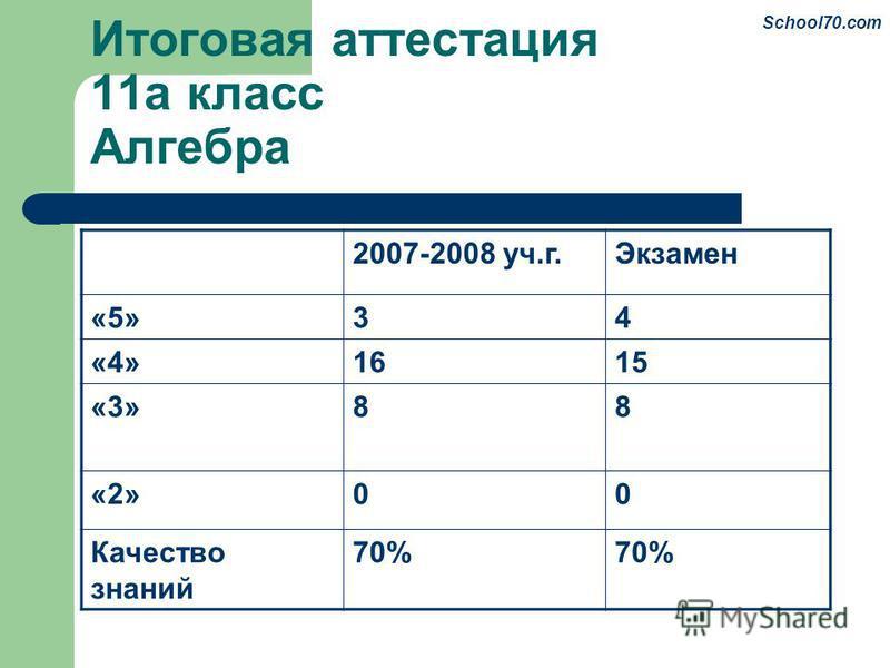 Итоговая аттестация 11 а класс Алгебра 2007-2008 уч.г.Экзамен «5»34 «4»1615 «3»88 «2»00 Качество знаний 70% School70.com