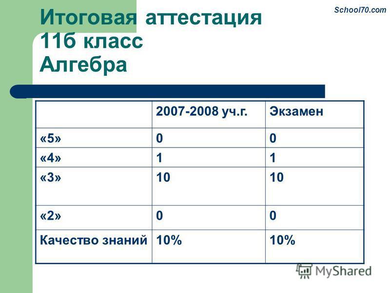Итоговая аттестация 11 б класс Алгебра 2007-2008 уч.г.Экзамен «5»00 «4»11 «3»10 «2»00 Качество знаний 10% School70.com
