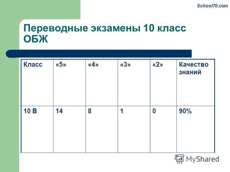 Переводные экзамены 10 класс ОБЖ Класс«5»«4»«3»«2»Качество знаний 10 В1481090% School70.com