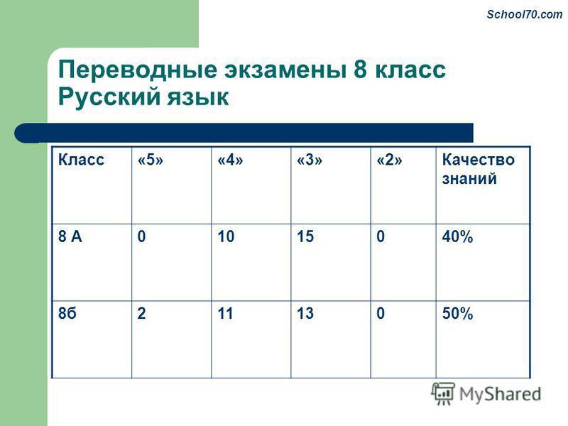Переводные экзамены 8 класс Русский язык Класс«5»«4»«3»«2»Качество знаний 8 А01015040% 8 б 21113050% School70.com