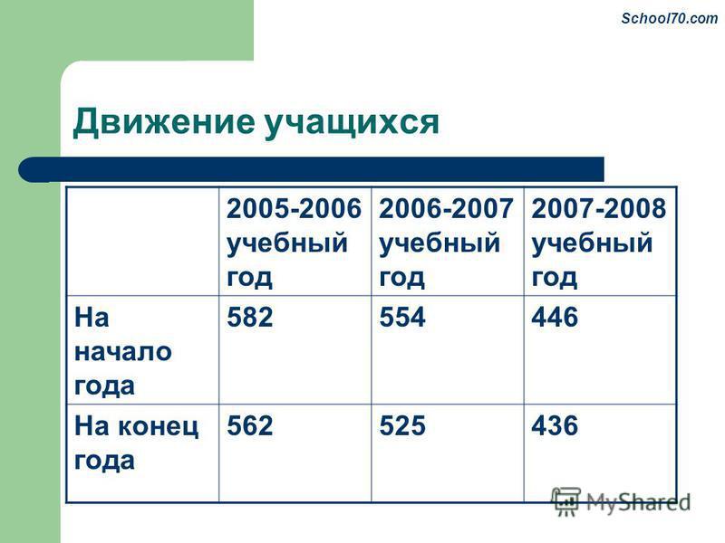 Движение учащихся 2005-2006 учебный год 2006-2007 учебный год 2007-2008 учебный год На начало года 582554446 На конец года 562525436 School70.com