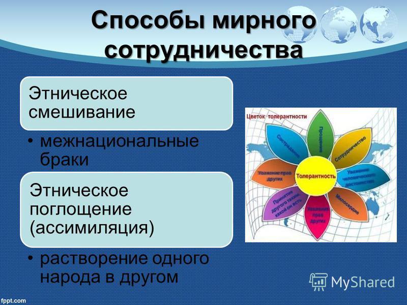 Способы мирного сотрудничества Этническое смешивание межнациональные браки Этническое поглощение (ассимиляция) растворение одного народа в другом