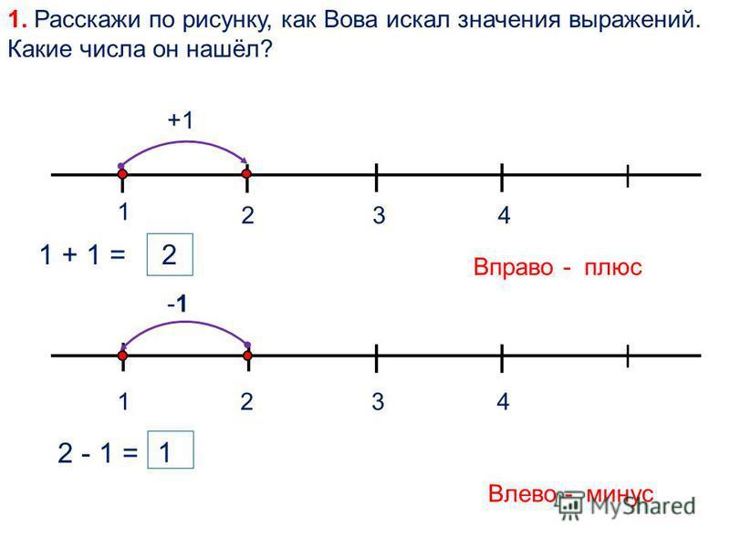 1. Расскажи по рисунку, как Вова искал значения выражений. Какие числа он нашёл? 1 324 +1 1 + 1 = 2 Вправо - плюс 1324 -1 2 - 1 = 1 Влево - минус
